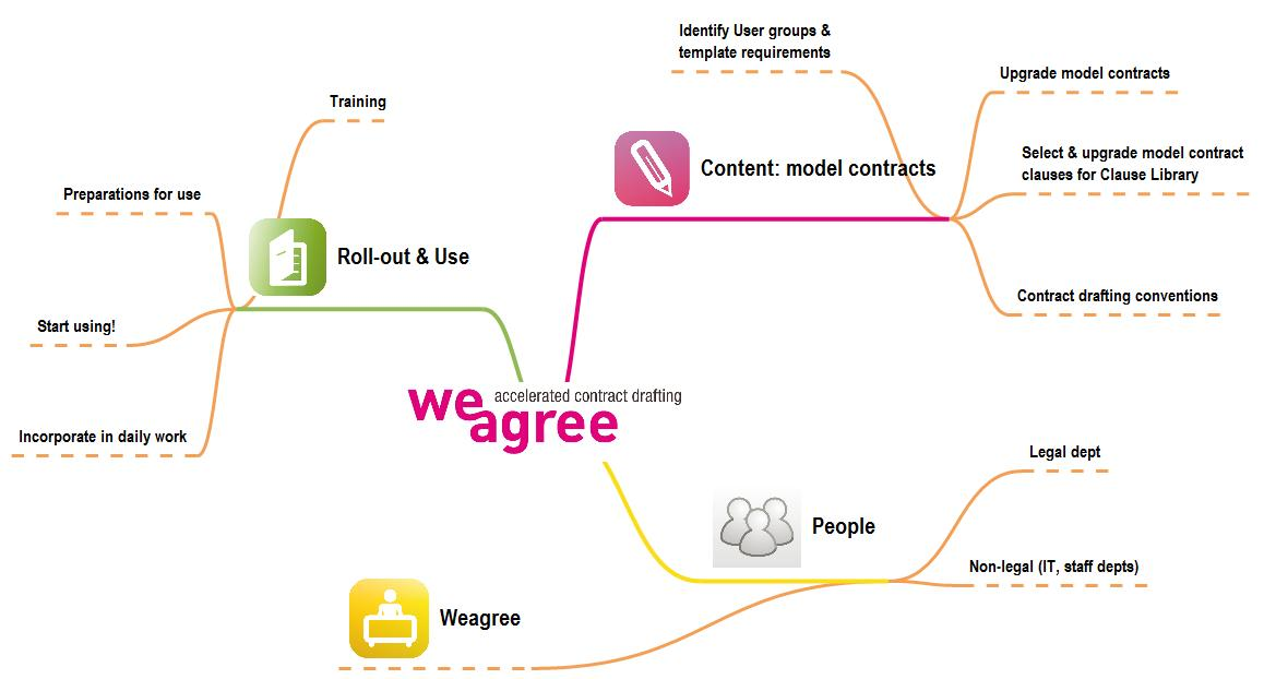 Weagree Wizard Implementation 3 Dimensions 25 10 2010 Mindmap Document Automation